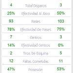 1T | @Aucas45 0 vs @CSEmelec 0: Estadísticas del primer tiempo: #CopaPilsener #Aucas #Emelec http://t.co/MLYeOzexUr