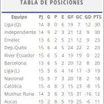 |@TCdeportes| Así queda la tabla de posiciones del Campeonato Ecuatoriano de Fútbol - Primera Etapa - Fecha 15. http://t.co/qXUu4iFdSc