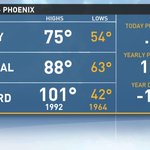 A near perfect temperature in #Phoenix today with a high of only 75º, which is 13º below the average! #azwx http://t.co/VkSpx5ahsy