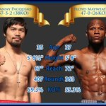 The Fight of the Century???????? RT for Pacquiao FAV for Mayweather #MayweatherPacquiao http://t.co/zKZMeOpcGE