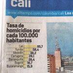 Que mal alcalde que es @petrogustavo bajar tasa de homicidios a 16%(desarme ciudadano)... http://t.co/Aqgeygo0PU