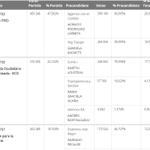 #CABA Rdos Jefe/a de Gob (75,7%esc):Larreta 28,5%,Michetti 18,9%,Lousteau 17,7%, Recalde 12,3%,Bregman 2,2%,Zamora 2% http://t.co/l0MxBgmHKq