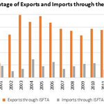 Useful graph via @Economynext - makes it difficult to argue that India has benefitted more from ILFTA than SL http://t.co/uDWl8ZxnBo