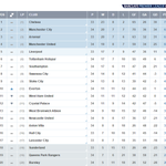 .@ChelseaFC could be #BPL champions on Sunday. They need six points to guarantee the title... http://t.co/WGApiNMcY3