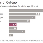 Why college is worth it, even for so-so students http://t.co/1EFsWtr2bo http://t.co/fIVM5D29UL