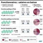 Fonctionnaires : salaires en baisse #AFP http://t.co/vbAkjMR72f