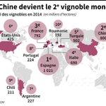 Chine, 2e vignoble mondial, derrière lEspagne et devant la France #AFP http://t.co/Muj2veIO5v