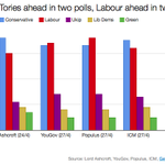 Tories ahead by six points in latest @LordAshcroft poll: Con 36%, Labour 30%, Lib Dem 9%, Ukip 11%, Green 7% #ge2015 http://t.co/VX75HOzYvD