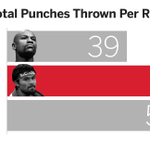 While Pacquiao throws just over the average number of punches per round, Mayweather is significantly below. #MayPac http://t.co/en0ttgVDv5