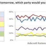 Latest poll from @LordAshcroft: CON - 36% (+2) LAB - 30% (-) UKIP - 11% (-2) LDEM - 9% (-1) GRN - 7% (+3) http://t.co/Pq0QnmPbW8