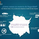 Con estrategia #MorelosSeguro y la denuncia ciudadana redujimos 80.4% el delito de secuestro y 65.2% la extorsión. http://t.co/hrfiQ6RcaP