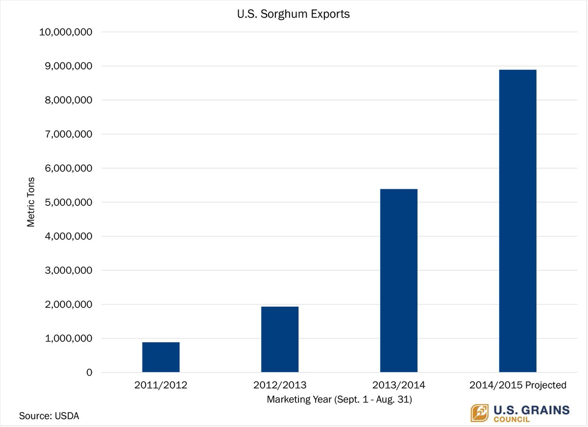 US #sorghum #exports are projected to be 10X larger this marketing year than in 2011/2012: http://t.co/Vm6BfCIDEf http://t.co/vSPyVWNt7i
