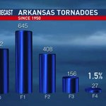 How rare was the tornado 1 year ago? Only about 1% of Arkansas tornadoes are rated EF4. #ARWX http://t.co/IjQxLJ3WRh