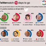 MT @westmidlandsgp: . @TheGreenParty leader @natalieben comes top of latest #GE2015 positive mentions http://t.co/Fmcnt93VyQ >>Thanks all!!