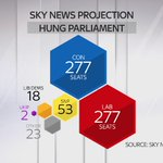 Skys latest #GE2015 projection is a hung Parliament, with Conservatives and Labour neck and neck on 277 seats each http://t.co/cAiAIxXtGh