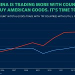 We cant let China write the rules for trade. Its time to pass President Obamas trade deal → http://t.co/2GRM1HHX96 http://t.co/WXRjO0quiW