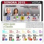Nuestro futuro Gobernador Javier Gandara Magaña en todas las encuestas sigue arriba! #VamosConTodo #ChambaMataGrilla http://t.co/W0xDxzYjZy