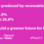 The Party of Wales is working towards a Wales which is self-sufficient in renewable electricity #Plaid15 #GE2015 http://t.co/Ll3MHfRzGS