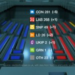 Newsnight Index latest seat forecast - drop for Tories and first gain for UKIP since Index began http://t.co/Y3cdTPFwl4
