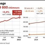 3.509.800 chômeurs en France #AFP http://t.co/Np7OnZqRcw