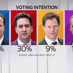 With ten days to go until #GE2015, no one party is managing to pull ahead in the polls. Here are three of todays: http://t.co/jQU9aahcRw