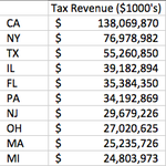 One company (Apple) will have 2015 revenue comparable to total tax revenue for NY and California. http://t.co/GfUlvEVd51
