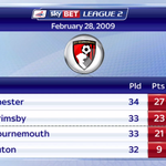 Only six years ago, Bournemouth were 23rd in League Two. #SSNHQ http://t.co/g1Mvy34oNf