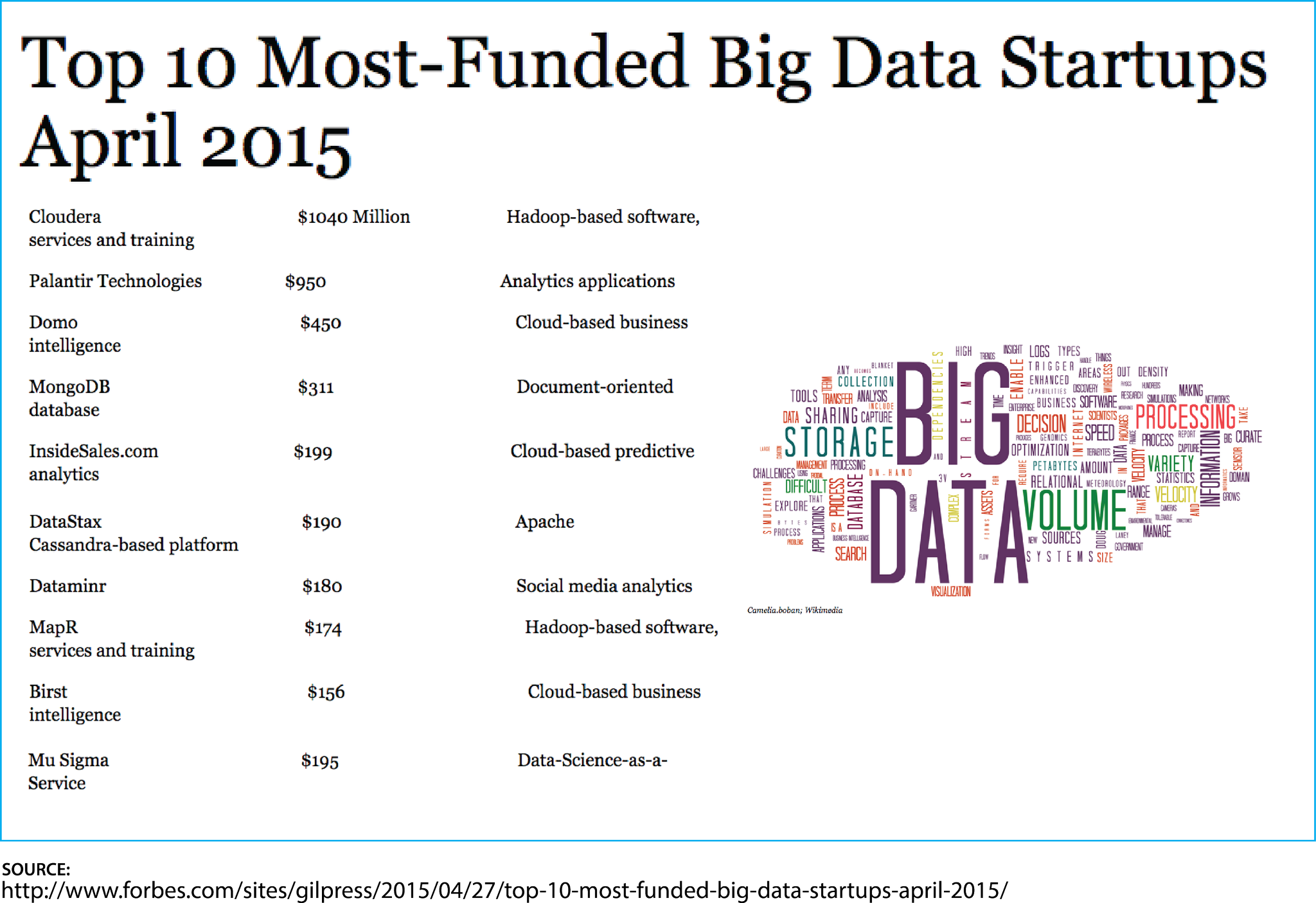 Top 10 most-funded #bigdata startups.. via @Forbes @GilPress http://t.co/I3C53OXk5b