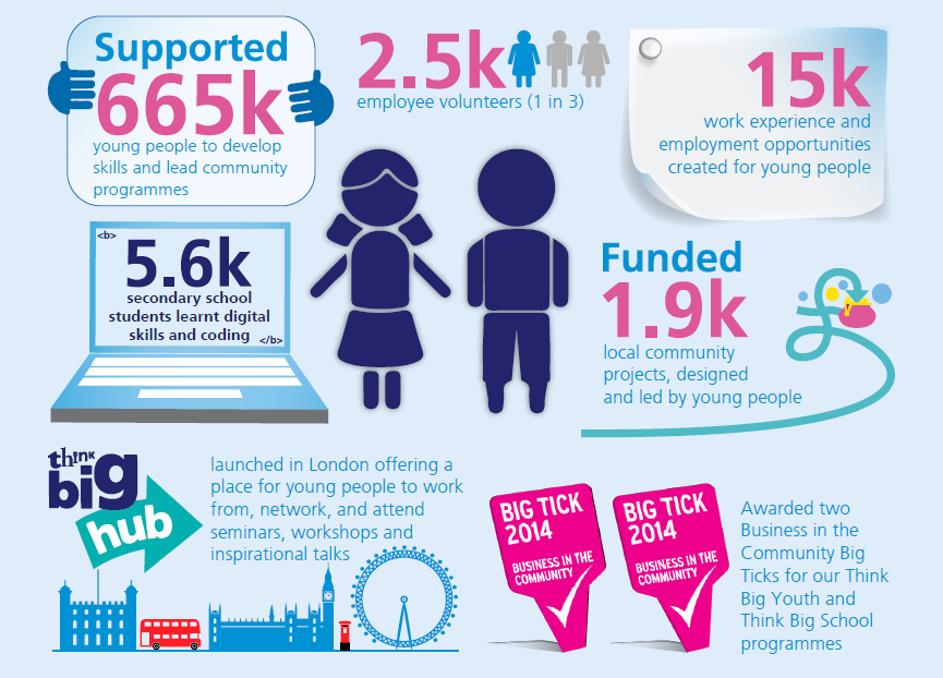 We're proud to have supported over 665,000 young people since 2012 http://t.co/NU4l94qiot #ThinkBigBlueprint http://t.co/6qJyhY5jbA