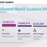 #Modi third most followed world leader on #Twitter @narendramodi @twitter @wef http://t.co/R1NaQPlY0z http://t.co/vniWqOpyJD