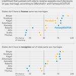 Algorithms and the crowd predict triumph for same-sex marriage at the Supreme Court. http://t.co/MIqz6JDbk8 http://t.co/nXG1hK40qs