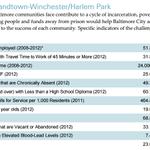 In Freddie Grays Baltimore neighborhood, half of the residents dont have jobs: http://t.co/okmgyStK9q http://t.co/VMnJdVr1dU