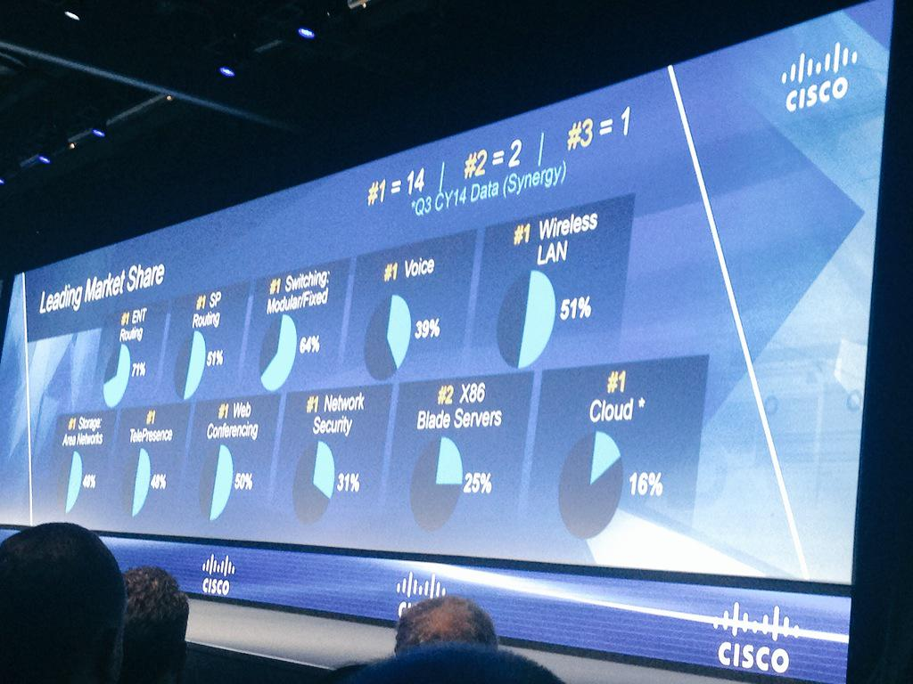 Chambers - @Cisco is #1 in 14 of 17 key  technology markets. #CiscoPS15 http://t.co/5jLxIO04pQ