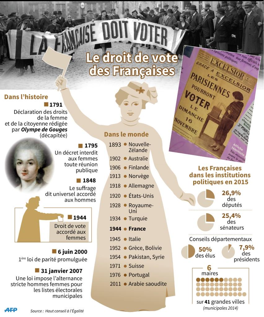 le droit de vote des femmes en france et dans le monde infographie afp. Black Bedroom Furniture Sets. Home Design Ideas