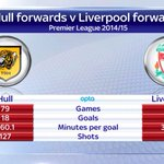 .@HullCitys forwards have scored 18 goals in 79 games compared to just 17 from 107 for @LFC this season. #SSNHQ http://t.co/E2HZrW8Mda