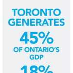 A quick figure from @TorontoRBOTs Economic Vision and Strategy Report. #Toronto #TOpoli http://t.co/evjBjqfDwO