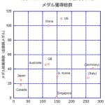 時論公論 「在米韓国ロビーと慰安婦問題」 #nhk_kaisetu http://t.co/BXU3IgwaR4 日本のロビー活動費は少なすぎ。 オリンピックの強化費も少ない。 韓国 106億円  日本 27億円 http://t.co/as9ezmBzRd