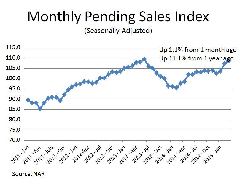Pending Home Sales Increase in March for Third Consecutive Month http://t.co/4o21wcrv2j #NARPHS http://t.co/ZSBHivVxvM