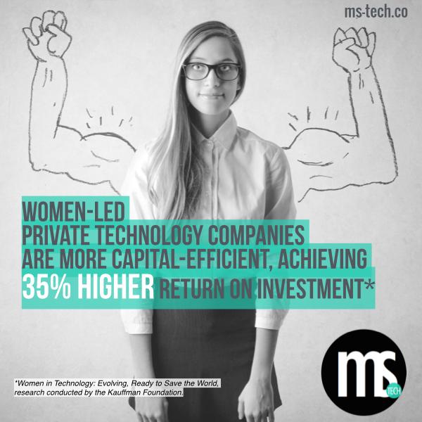 35% returns sound amazing! Bring on the pitches @MsTechGroup. Awesome research @KauffmanFDN #womenintech #mstech http://t.co/CrZZAHguGl
