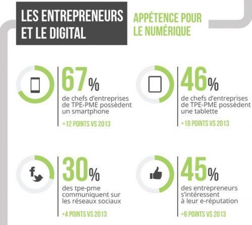 Les #entreprises françaises et le digital: état des lieux en 2015 http://t.co/NUW1XwblE0 via @ETICoop @_Entreprendre http://t.co/GGu48QkH9V