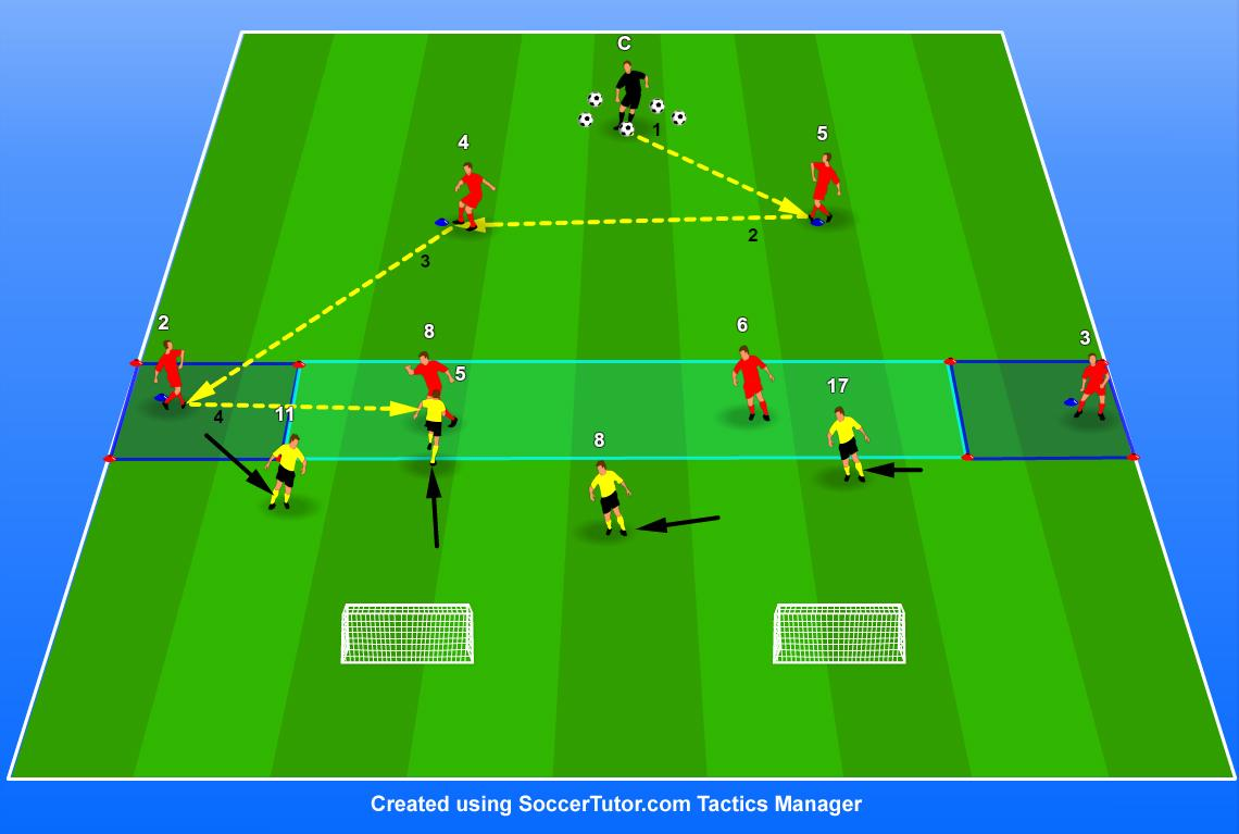 hundred defending practices and small sided games pdf