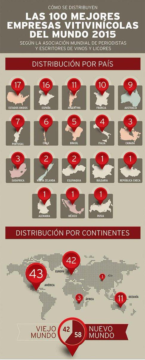 22 #Vinos y 11 #Bodegas de #Argentina en el Top 100 del mundo http://t.co/2OmrlslIn0 vía @WineSur #wine #export http://t.co/AxtOKrMug9