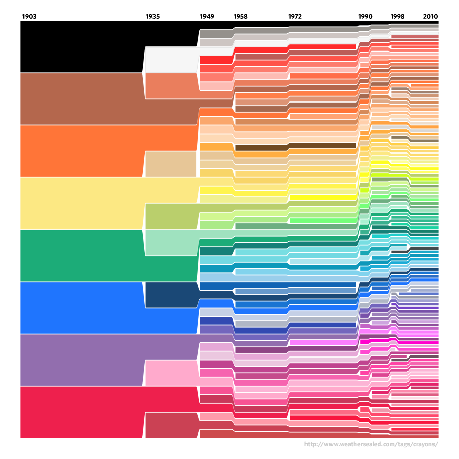 The evolution of crayola colors, 1903-2010. We live in a world of color nuance and abundance. http://t.co/HesrsPXGCm