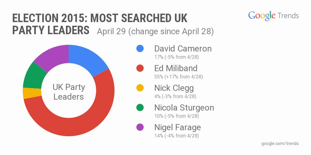 #Milibrand RT @SophyRidgeSky: Google searches since that Russell Brand interview... http://t.co/4ttNeofXu8  #Labour #GE2015