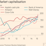 Datawatch: Apple's cash pile http://t.co/FNEbcoydVO via @FTdata http://t.co/tUlGtP1vRo
