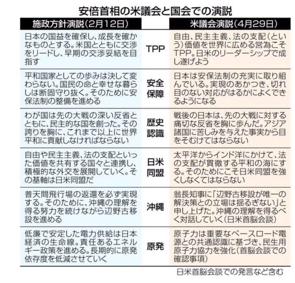 東京新聞より。アベソーリ、日本とアメリカで言っていること、こんなに違いますけど・・・ http://t.co/Wr9vZhFE03