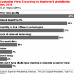 RT @eMarketer: Data integration underpins omnichannel … but current systems limit what many retailers can do #eMwebinar http://t.co/JArtajb…