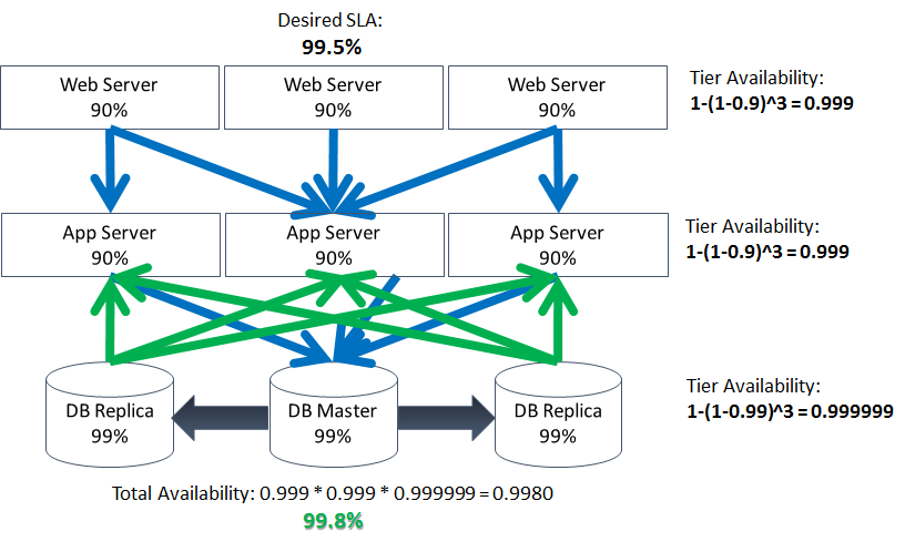 High availability for mere mortals: how it is calculated and how it can be achieved: http://t.co/eWaAjSSPJw http://t.co/7aEc1NNxZL
