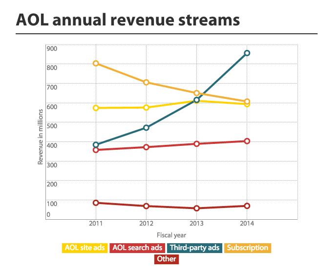 Is VZ/AOL about: - content?  nope. - subscription?  nope. - search?  nope. - site ads?  nope. - ad tech?  BINGO! http://t.co/FkNllhb0cM