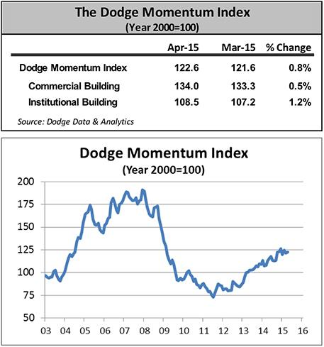 Commercial #construction up 0.5% in April according to latest Dodge Momentum Index http://t.co/xK4rC3ZPTC http://t.co/aoMCX7wxNQ